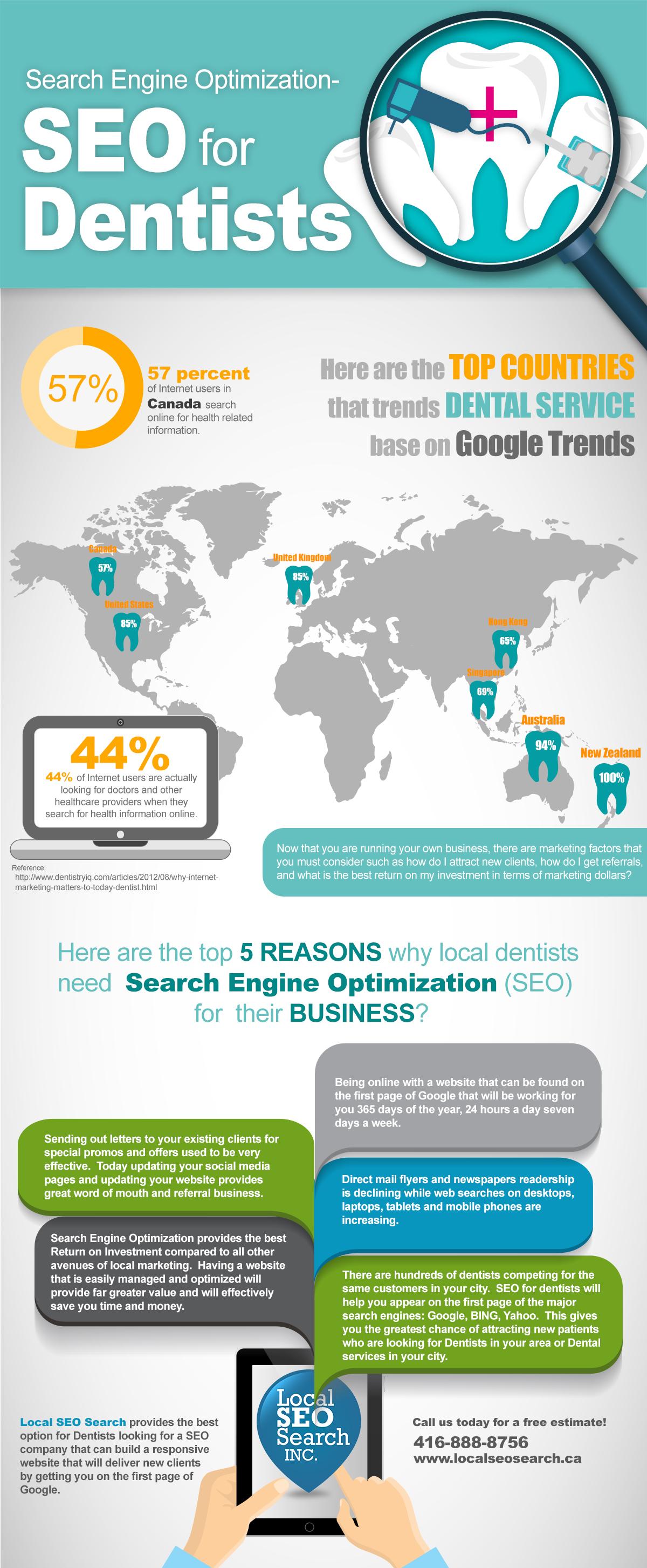 Internet Marketing for Dentist