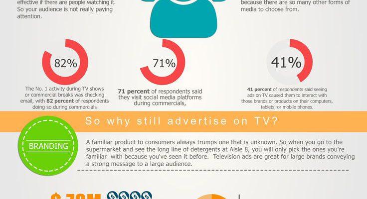 Do Television Advertisements Still Work