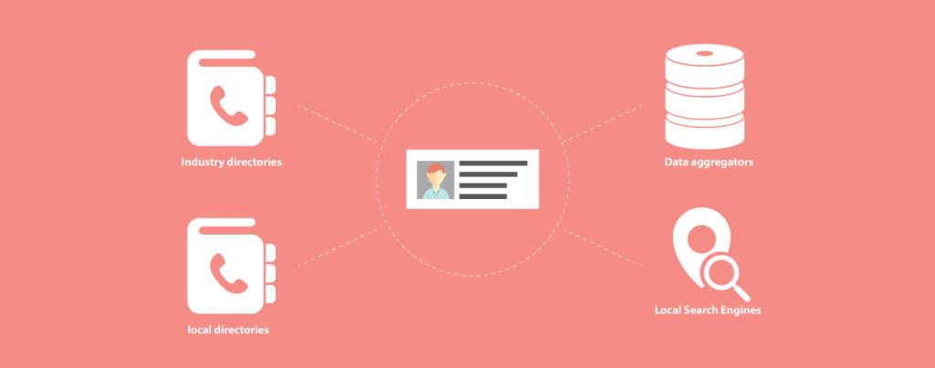 Take Advantage of Citation Sites