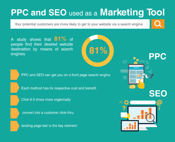 PPC and SEO used as a Marketing Tool