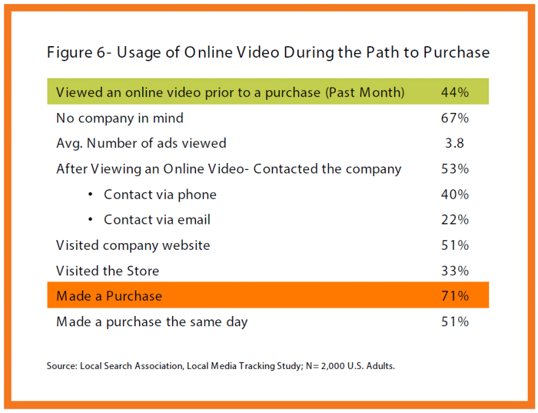 online-video-usage