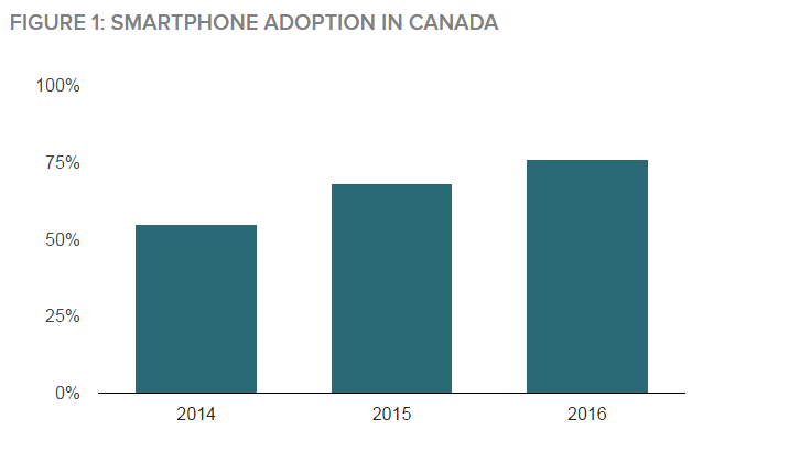smartphone-adoption