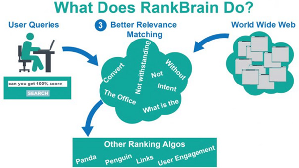 Niel-Graph-About-RankBrain2