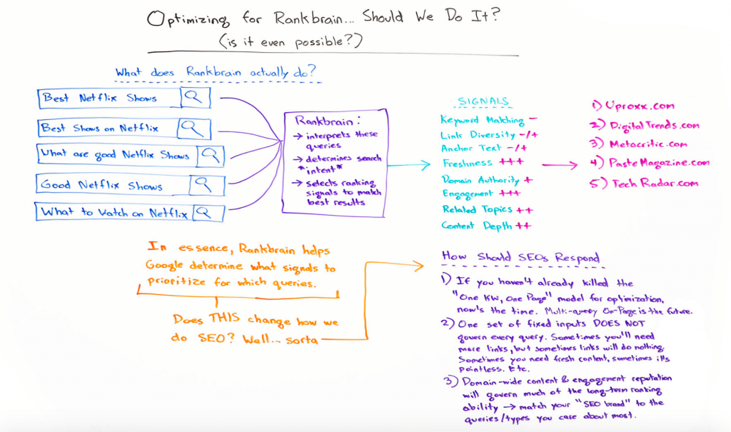 RankBrain Optimization Flow drawn by MOZ.