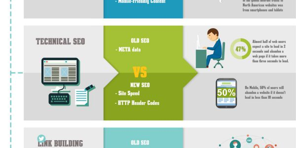 theold-seo-vs-the-new-seo-strategy_55846f0ac1690_w1500
