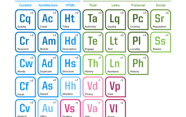 2017-SEL_SEO_Periodic_Table_condensed-632x1024