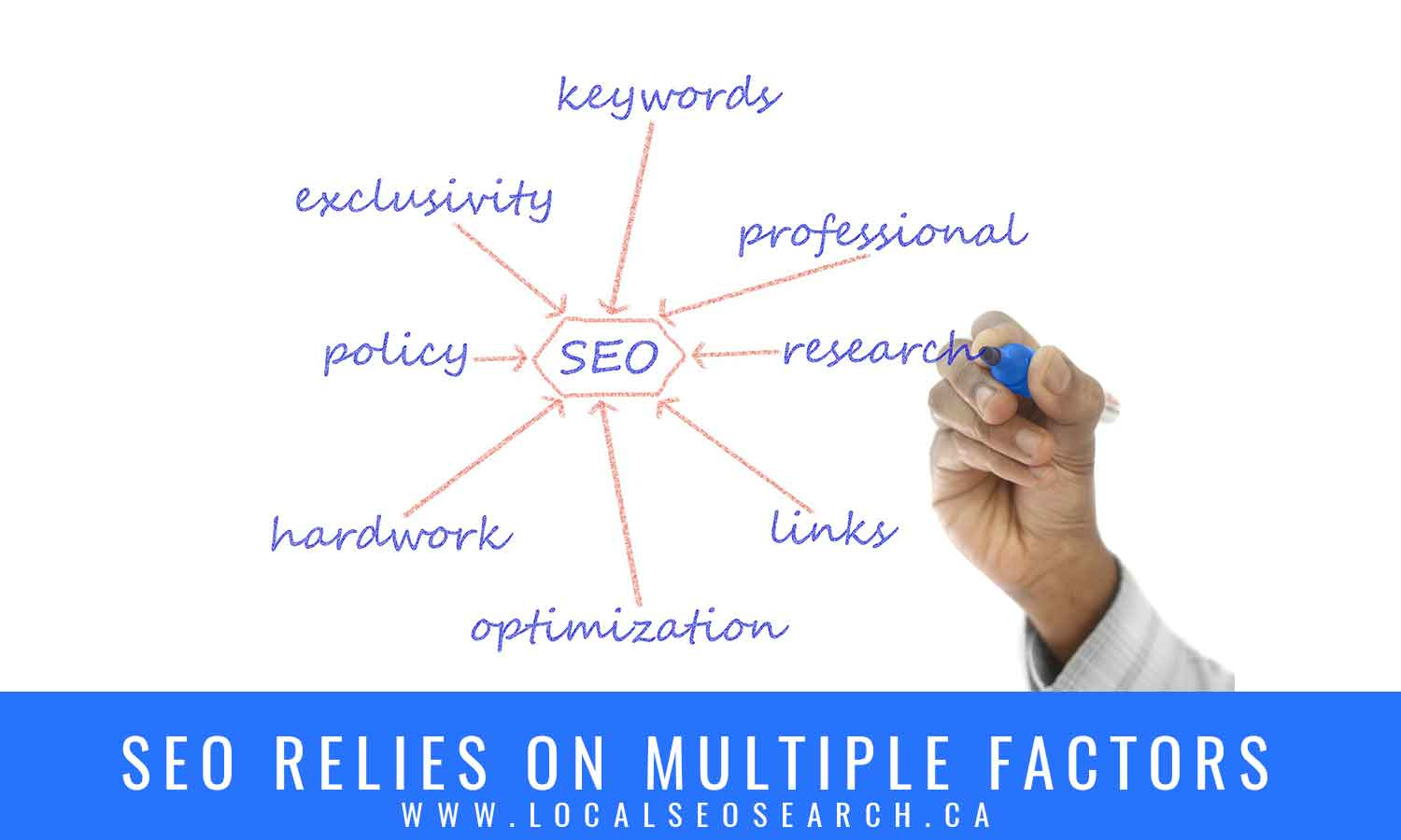 SEO relies on multiple factors