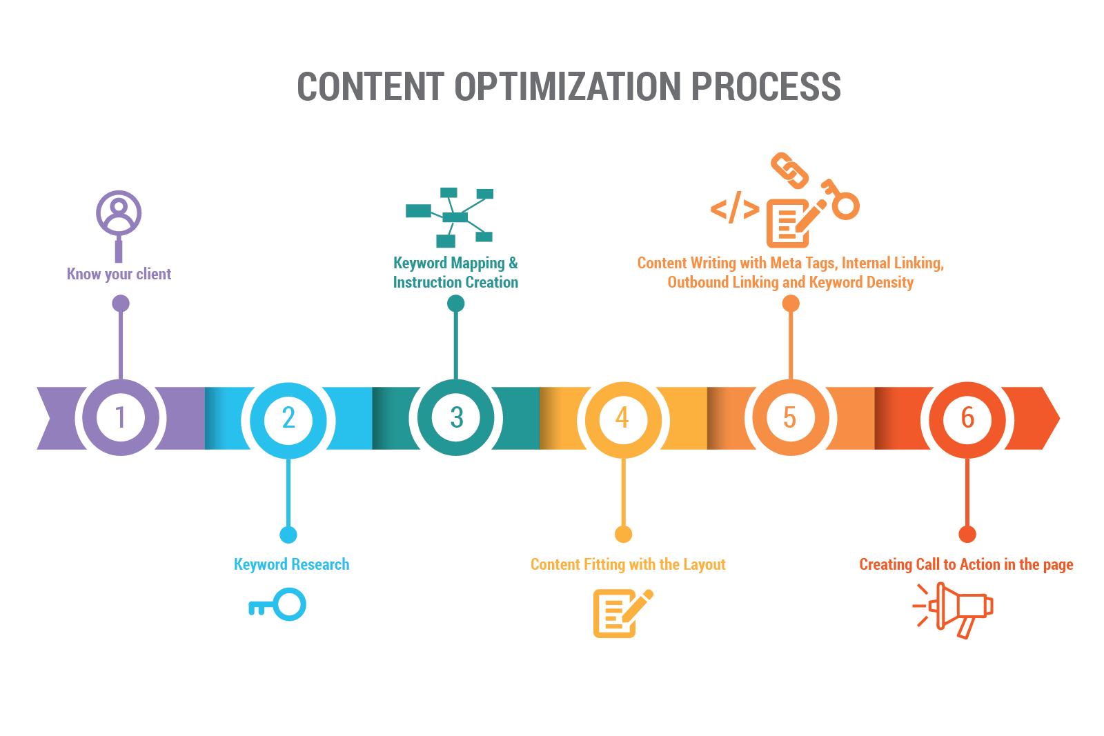 Content Optimization Infographics-01